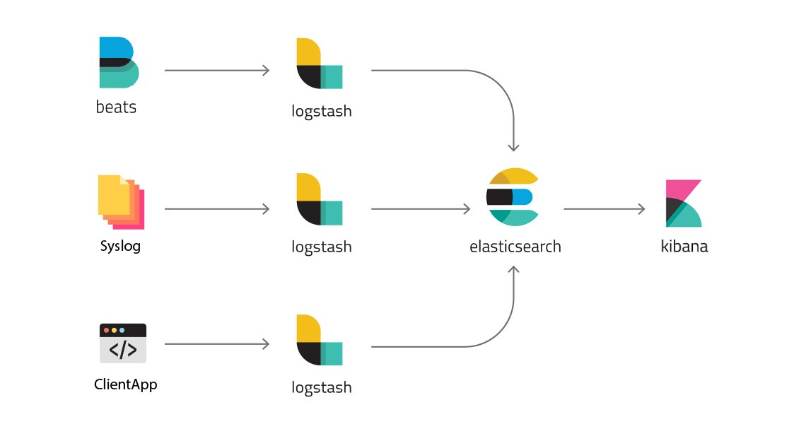 Elastic Stack diagramme