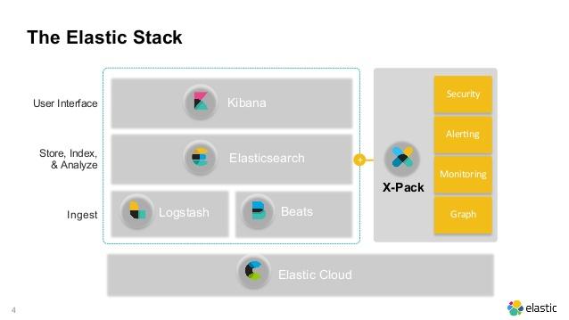 Elastic Stack slide