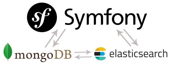symfony-mongodb-elasticsearch